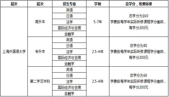 上海外国语大学网络教育毕业证和学位证国家承认吗?专业有哪些?